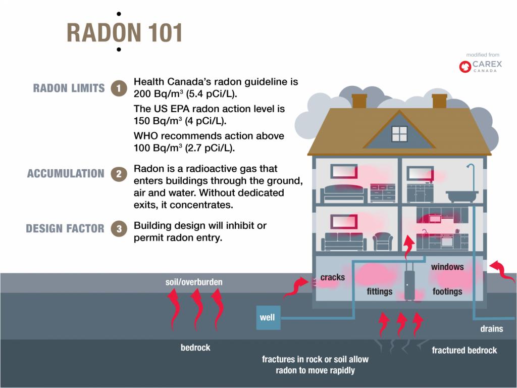 radon limits