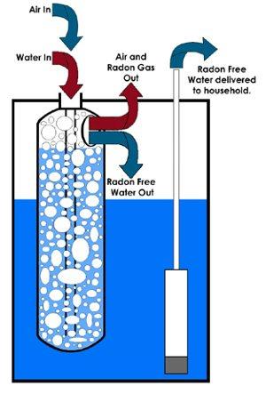 radon water system